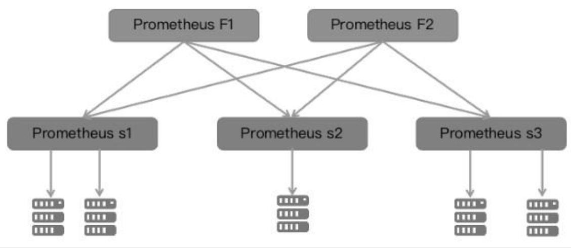 Prometheus】Prometheus的设计- 干掉这里的Bug